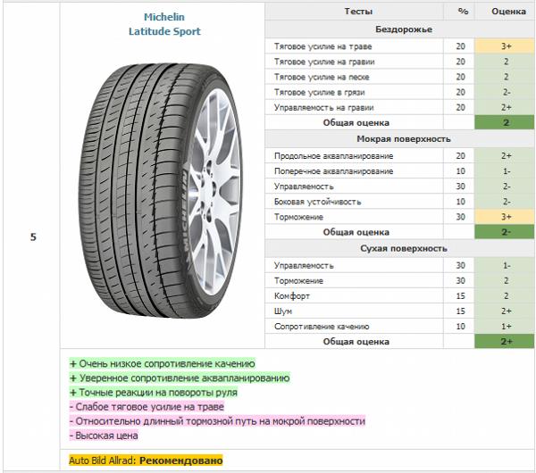 Пятое место - летние внедорожные шины Michelin Latitude Sport