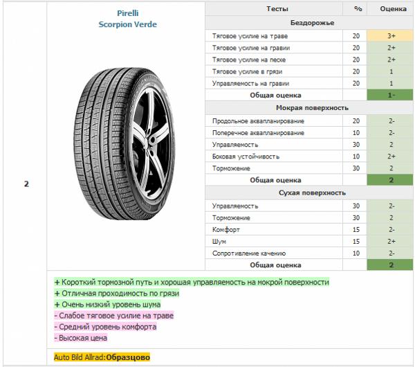 Второе место - летние внедорожные шины Pirelli Scorpion Verde
