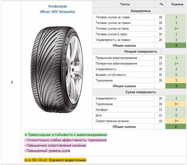 Седьмое место - летние внедорожные шины Vredestein Ultrac SUV Sessanta