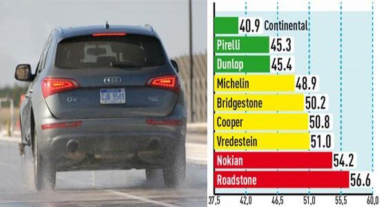 Торможение на мокрой поверхности (Тормозной путь со 100 км/ч, м)