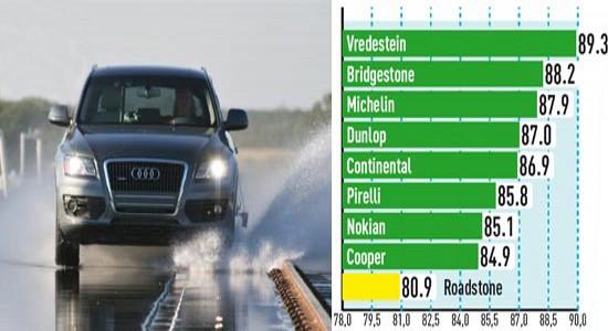 Устойчивость к продольному аквапланированию (Скорость потери сцепления, км/ч)