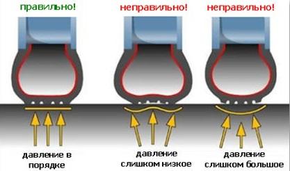 Посмотреть оптимальное давление в шинах можно на табличке автомобиля