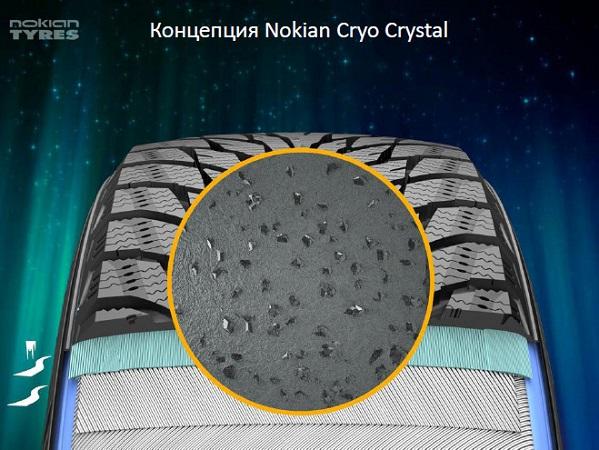 Основные инновации зимних покрышек Nokian Hakkapeliitta R2