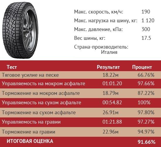 7 место – всесезонные покрышки Pirelli Scorpion ATR