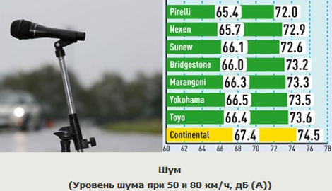 Шум (Уровень шума при 50 и 80 км/ч, дБ (А))