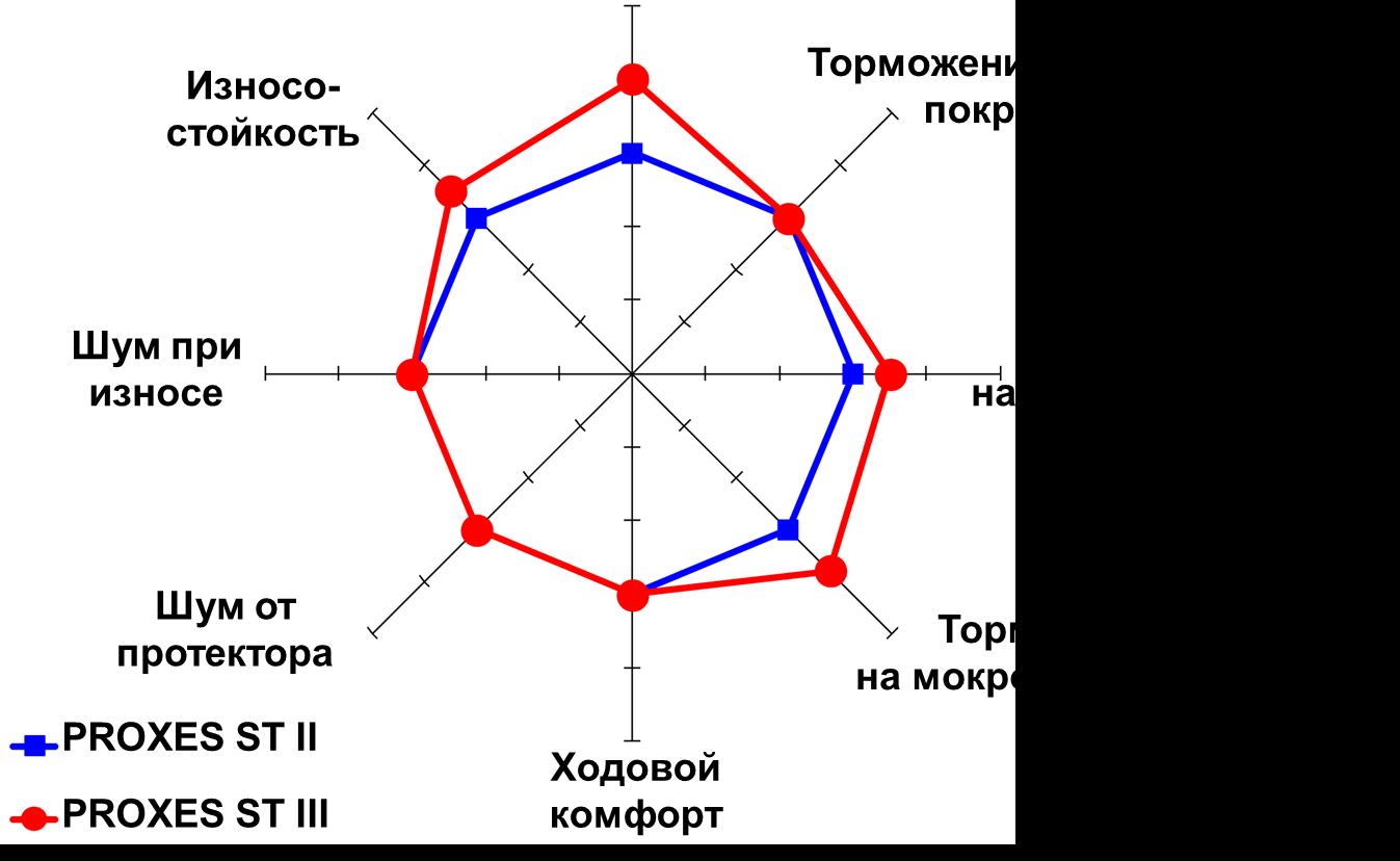 График сравнения летних шин Toyo PXST2 и PXST3